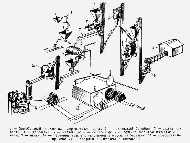 производство силикатного кирпича технологическая схема