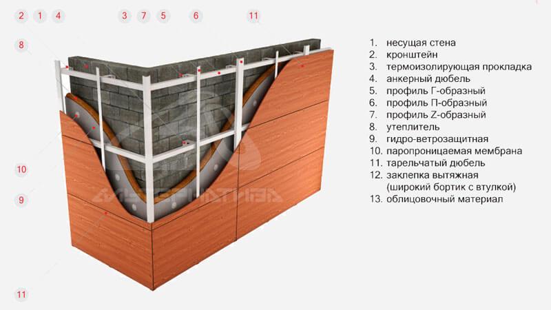 кронштейн для вентилируемых фасадов