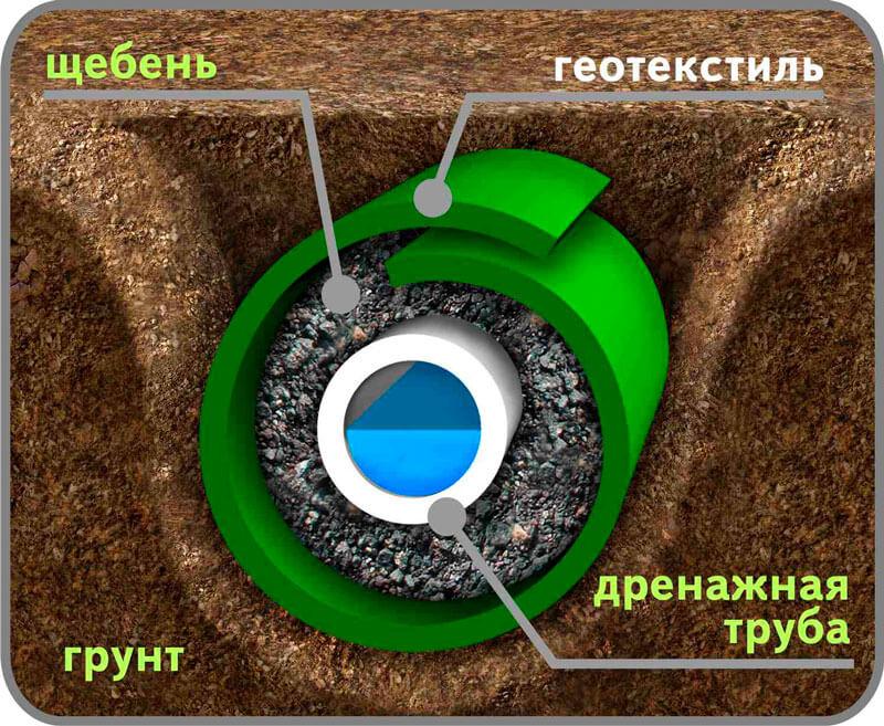 drenazhnyj-kolodec