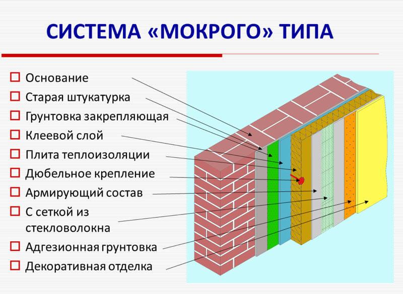 утеплители для наружных стен дома