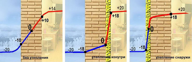 внешнее утепление стен